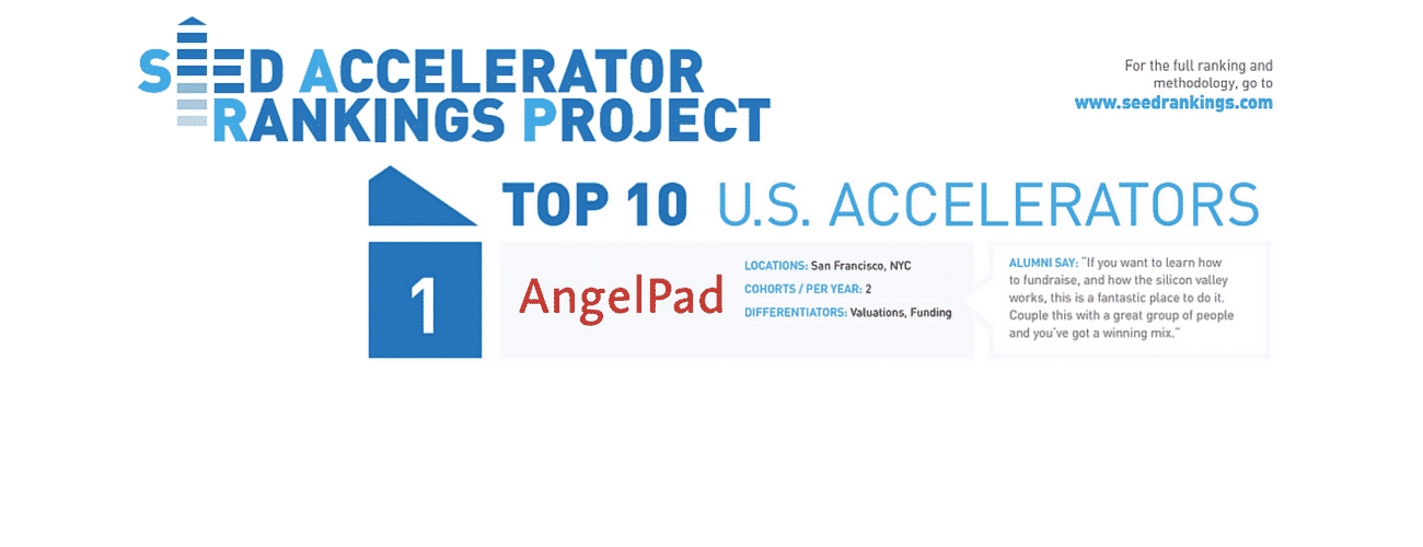 2015 Seed Accelerator Project ranks AngelPad as No.1 U.S Accelerator